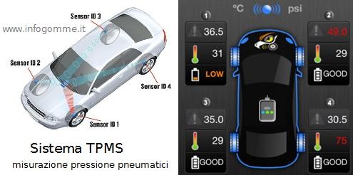 misurare la pressione pneumatici con il TPMS