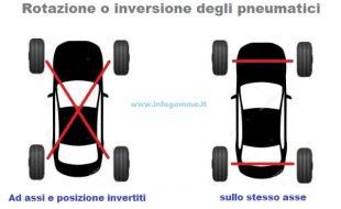 rotazione degli pneumatici